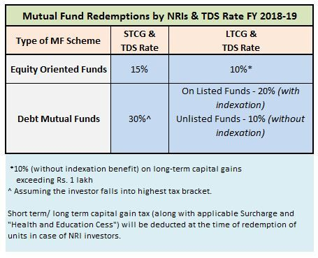 Mutual Funds Capital Gains Taxation Rules Fy 2018 19 Ay 2019 20 Mutuals Funds Capital Gain Fund