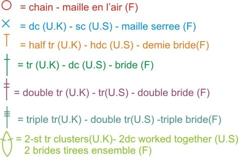 Crochet symbols with US, UK and French terms.