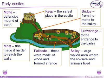 Mr Chester S Blog Annotated Castle Projects Castle Project Motte And Bailey Castle Castle Crafts