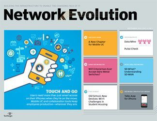 Evolution Explaining Net Network Sdwan Softwaredefined What Do You Mean By Sd Wan Explaining Network Evolution Software Wide Area Network Networking