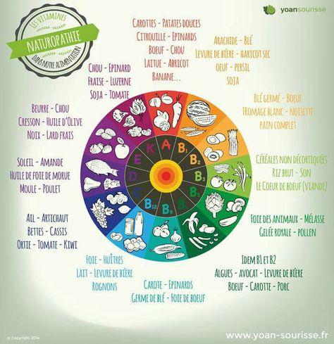 Quelles vitamines dans quels aliments ?