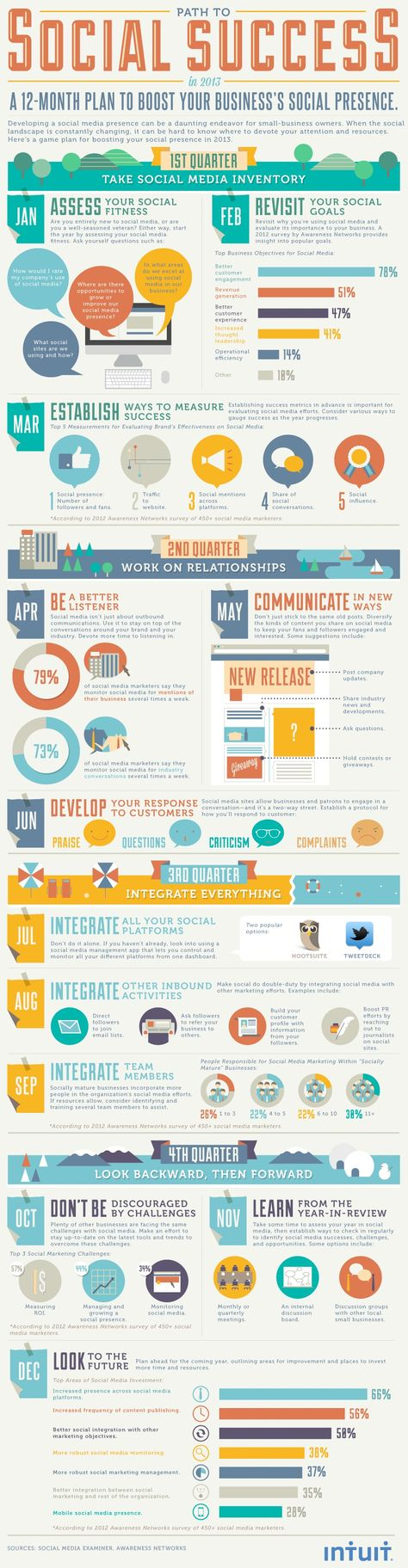 The Path to Social Media Success in 2013: A 12-Month Plan [Infographic]