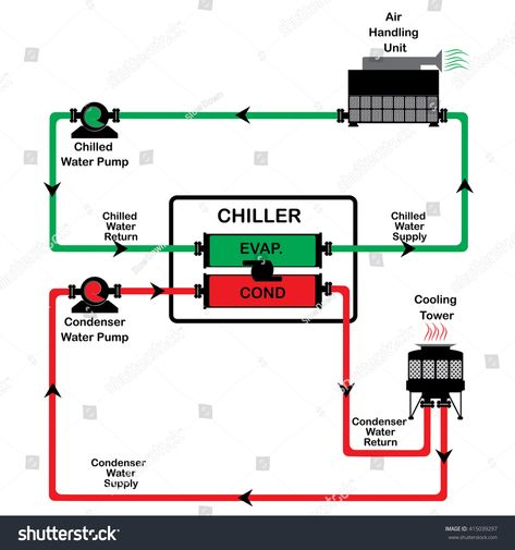 50+ Best chiller images in 2020 | refrigeration and air conditioning, hvac,  hvac systemPinterest