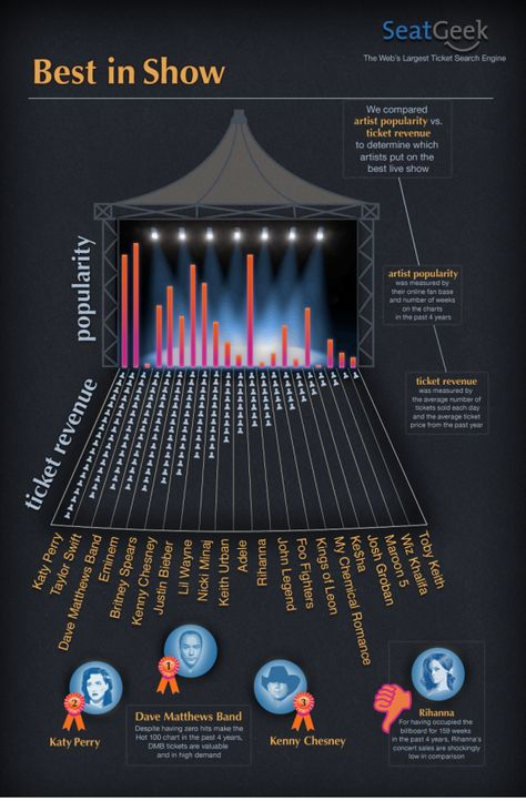 No U2? and shouldn't the ticket price vs. # of tickets sold be considered for this chart too?
