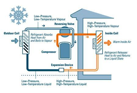 Air Source Heat Pump Diagram Google Search Ilppi Ym Air Diagram Google Heat Ilppi Pump Search Sou Heat Pump System Heat Pump Geothermal Energy