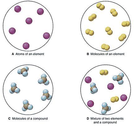 Molecule Vs Atom colbro - molecule vs atom