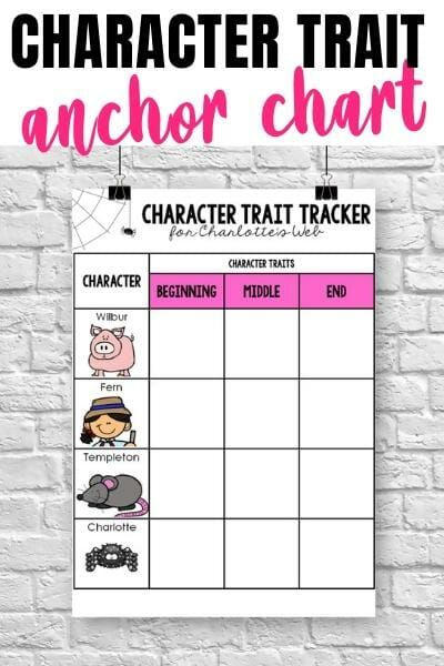 How to teach character development using Charlotte's Web