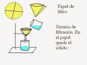 Física Y Química Disoluciones Y Separación De Mezclas Separacion De Mezclas Experimentos Caseros Ejercicios Interactivos