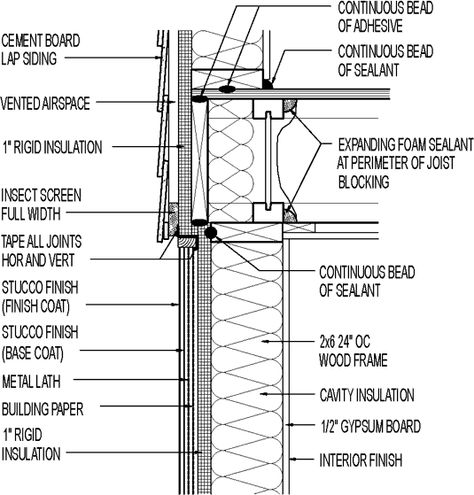 Wall Section Cement Board Lap Siding Above Stucco Exterior 1 Rigid Insulation Greenbuildingadvisor Co Brick Veneer Stucco Exterior Rigid Insulation