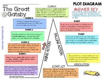 Plot Diagram The Outsiders Plot Diagram Template With Definitions In 2020 Plot Diagram Diagram Plot Chart
