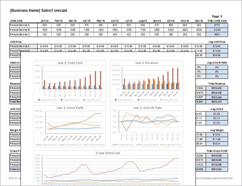 Download a free Sales Forecast Template spreadsheet Includes cost - profit loss worksheet