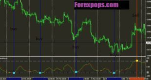 Best 5 Minute Chart Forex Scalping Strategy That Work 2019