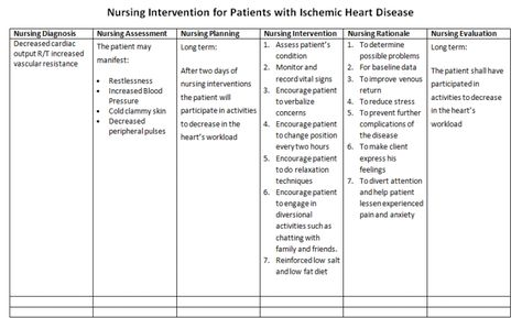 Nurseu0027s Notes Care Plan for Patients with Ischemic Heart Disease - nursing care plan example