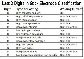 Stick Welding Welding Welding Rods Types Of Welding Welding Projects