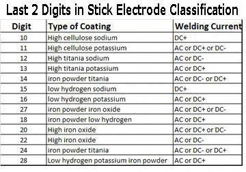 Stick Welding Welding Welding Rods Types Of Welding Welding Projects