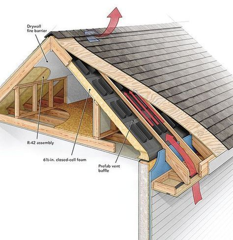 Although Roof Venting Is An Often Debated Topic Joseph Lstiburek Says That The Common Approach A Vented Attic With I Building A House Attic Renovation Roof