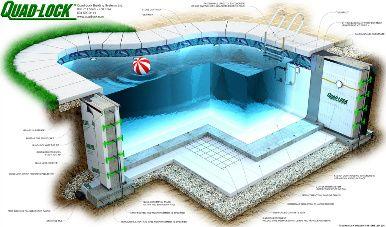 Quad Lock Insulating Concrete Forms Icf Swimming Pool Details Graphic Swimming Pool Construction Pool Construction Swimming Pool Designs