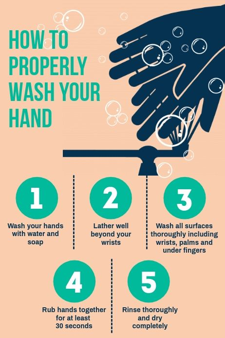How To Properly Wash Your Hand Poster In 2020 Hand Washing