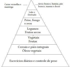 Atividades Com A Piramide Alimentar Com Imagens Piramide