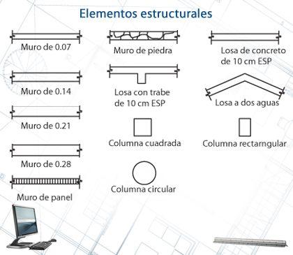 Simbologia de planos estructurales en acero