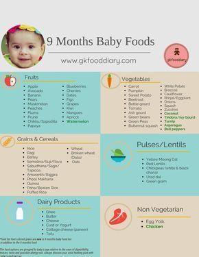 9 Months Baby Food List Recipes9months Babynahrung Tabelle Rezepte Furs Baby Baby Monat Fur Monat
