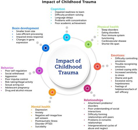 How to Implement Trauma-informed Care to Build Resilience to Childhood Trauma - Child Trends