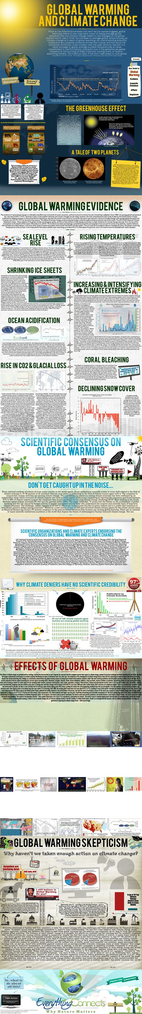 Ecoschools gt home gt resources and guides gt charts and posters - Car Greenhouse Effect Environmental Issues Pinterest Air Pollution And Exhaust Gas