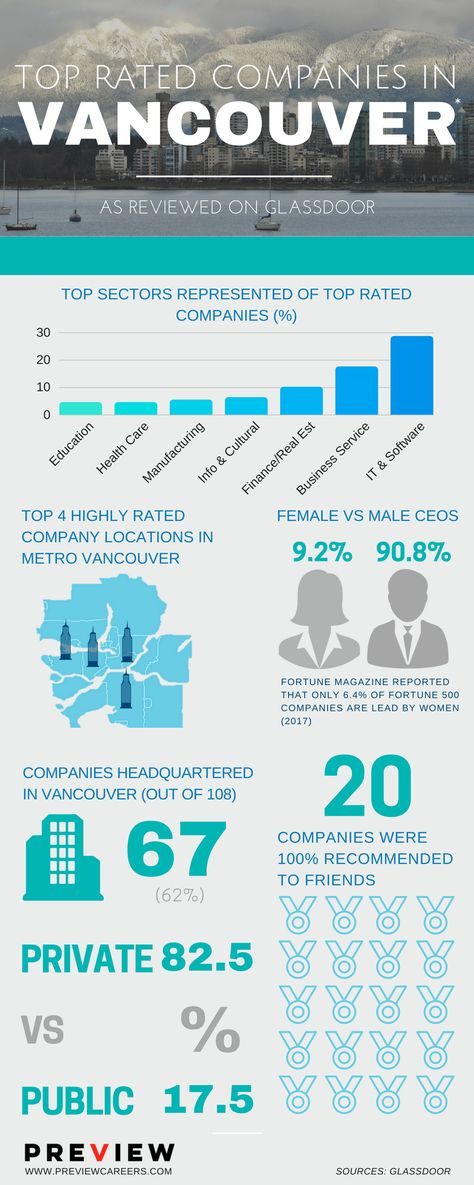 13 best career wisdom images on pinterest career advice 13 best career wisdom images on pinterest career advice exploring and vancouver fandeluxe Choice Image