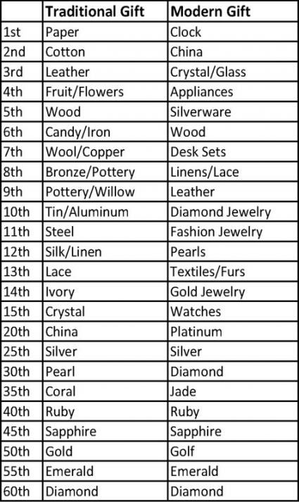 53 Ideas Wedding Gifts List In 2020 Traditional Anniversary Gifts Traditional Wedding Gifts Wedding Anniversary Gift List