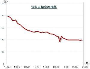 日本 食料 自給 率