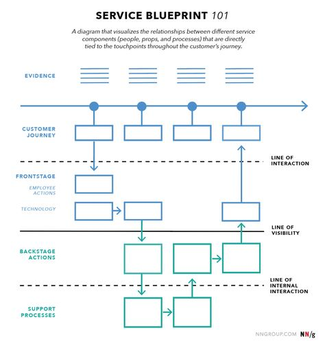Service Blueprints: Definition