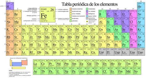 Tabla periódica de los elementos químicos actualizada Química - copy tabla periodica nombre de los grupos