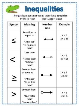 Inequalities Symbols Inequalities Anchor Chart Maths Solutions Inequality