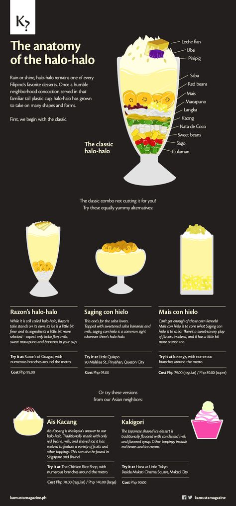 The Anatomy of the Halo-halo