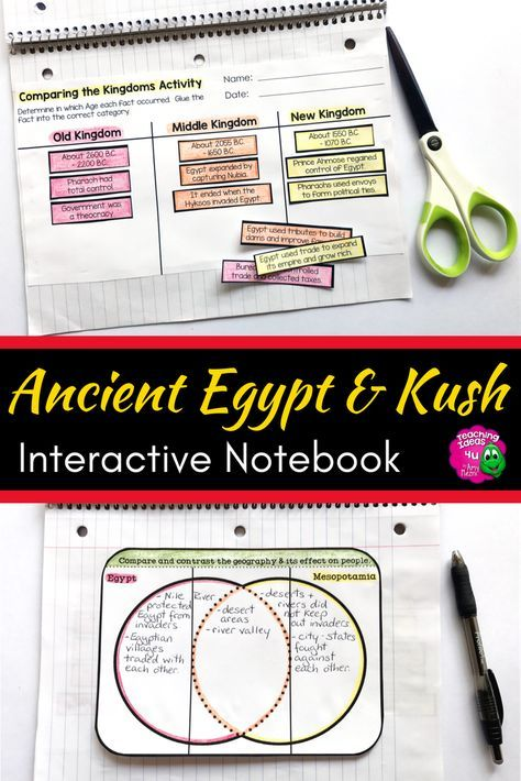 Ancient Egypt Kush Interactive Notebook Unit 6th Grade INB
