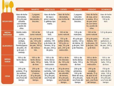 Dieta post parto y lactancia