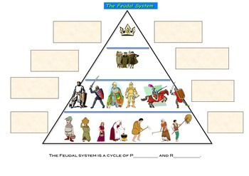 Feudalism In The Middle Ages Worksheet Graphic Organizer Graphic Organizers Feudal System World History Lessons