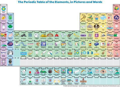 The most awesome images on the Internet Periodic table, Chemistry - copy la tabla periodica moderna pdf