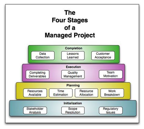 Work Breakdown Structure Project Management  Google Search