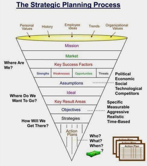 The strategic planning process.... | Lean Blue Sky LTD
