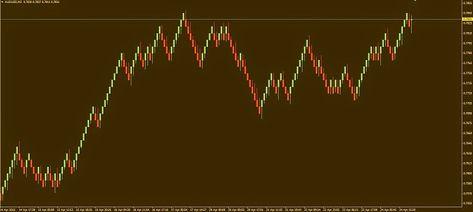 Trading Binarios Y Forex Graficos Renko Para Metatrader 4
