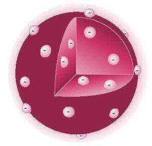 Modelos Atomicos Modelos Atomicos Modelo Atomico De Thomson Modelo Atomico De Bohr