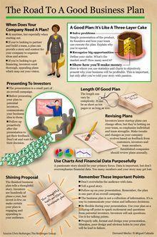 The basics on writing a business plan. thumbnail