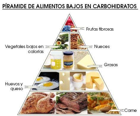 Dietas sin hidratos de carbono ejemplos