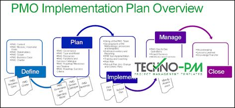 Pmo Implementation Ppt Template Project Management