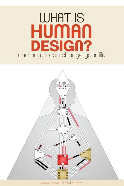 Human design chart with text overlay- what is human design? and how it can change your life