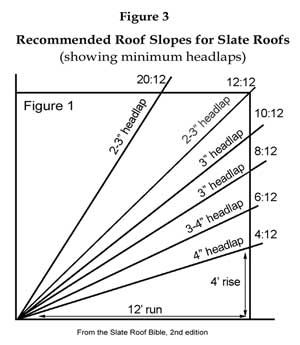 Slope Factor Chart Shingles In 2019 Roofing Estimate Roof Types