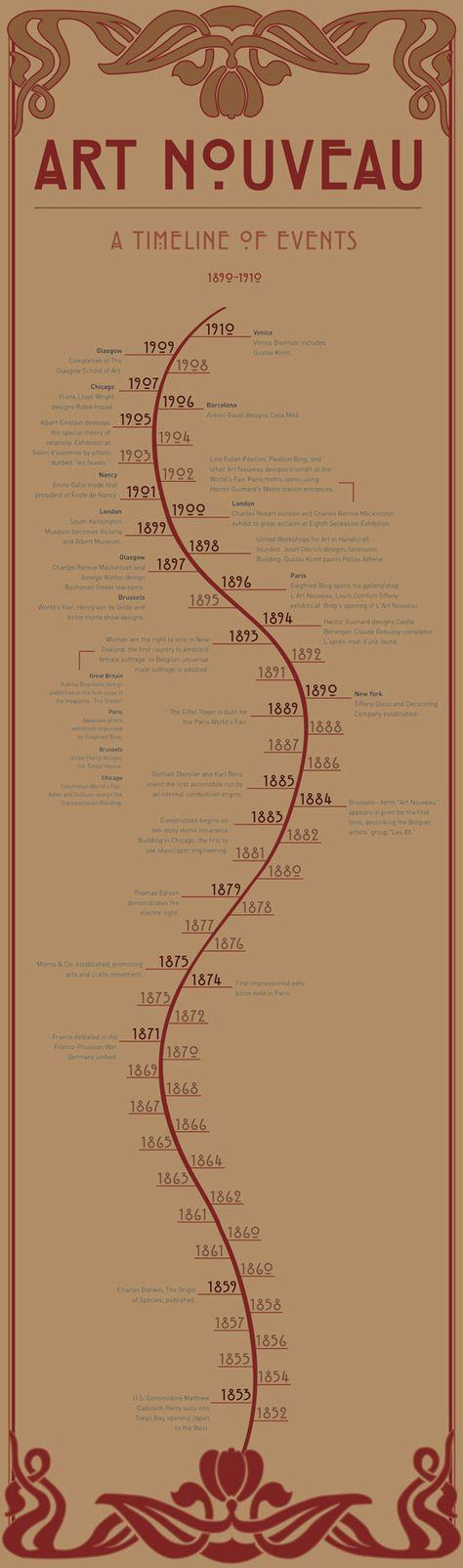 Art Nouveau - A Timeline of Events