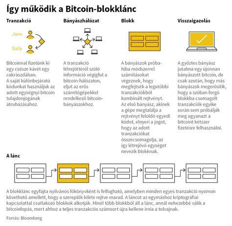 Hogyan működnek a bitcoin tranzakciók?