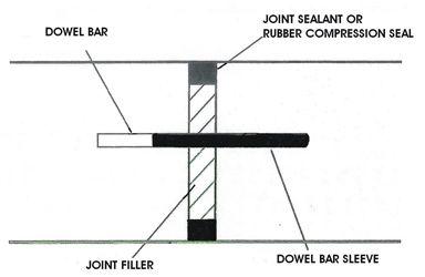 Concrete Construction Joints Using A Smooth Dowel Concrete Concrete Epoxy Joint